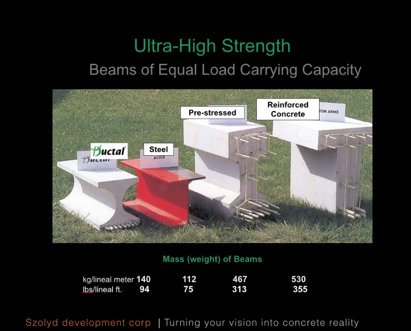 Beams carrying equal load